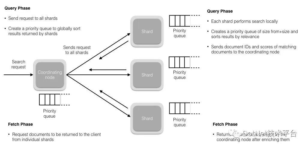 .NET Core 接入 ElasticSearch 7.5