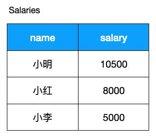 SQL 进阶技巧(上)