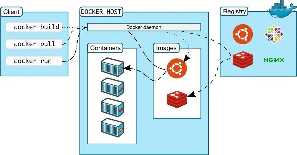 Windows 下部署 .NET Core 到 Docker