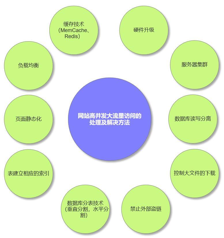 网站高并发大流量访问的处理及解决方法
