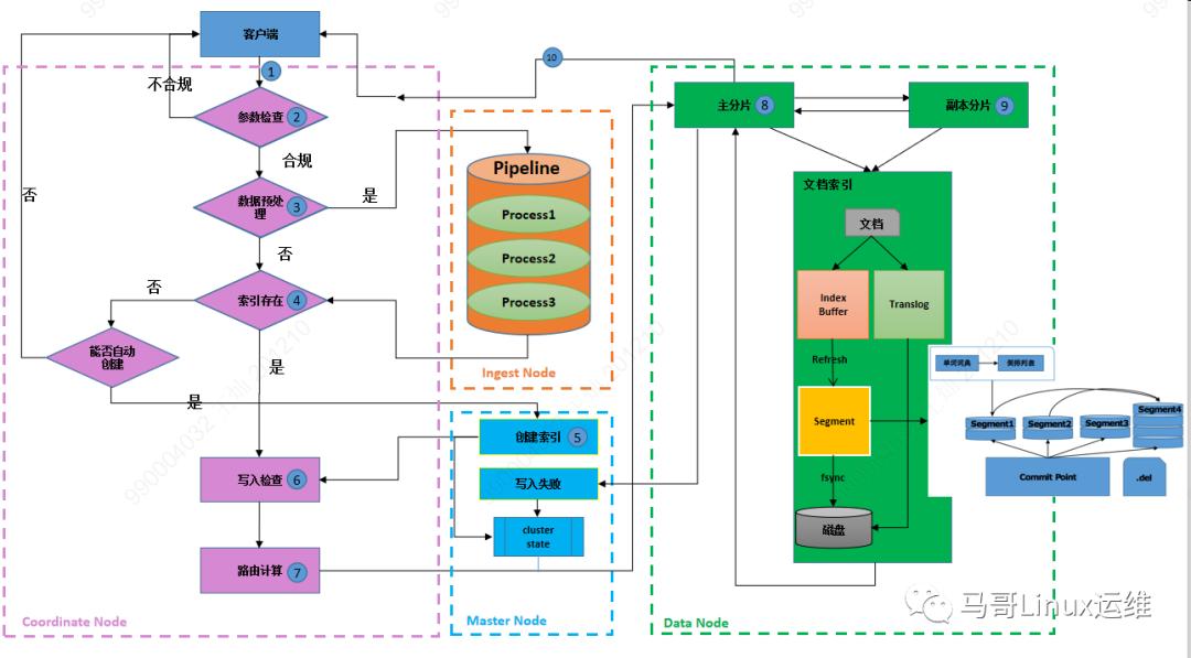 一文读懂 ES 基础概念及索引过程