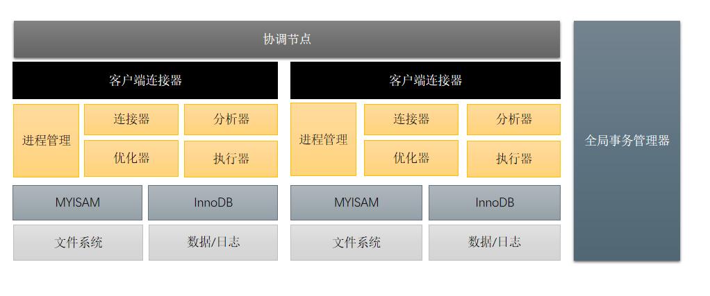 银行背景下分库分表技术选型
