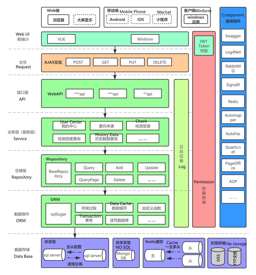 .NET Core/.NET5/.NET6 开源项目汇总:(权限)管理系统
