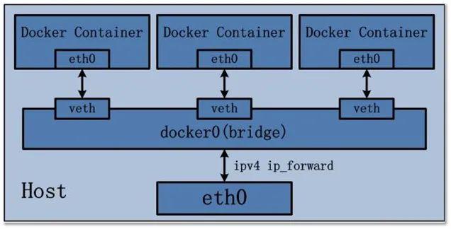 史上讲解最好的 Docker 教程,从入门到精通(建议收藏的教程)